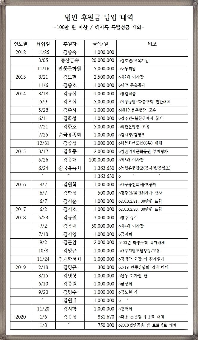 학봉기념사업회 100만원이상 후원자명부.jpg